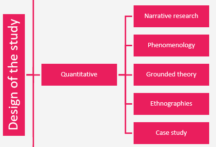 design-of-the-qualitative study
